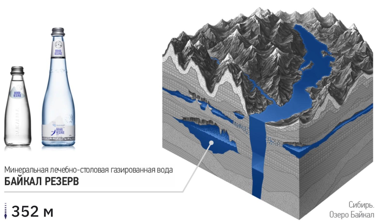 Добыча минеральной лечебно-столовой воды Байкал Резерв