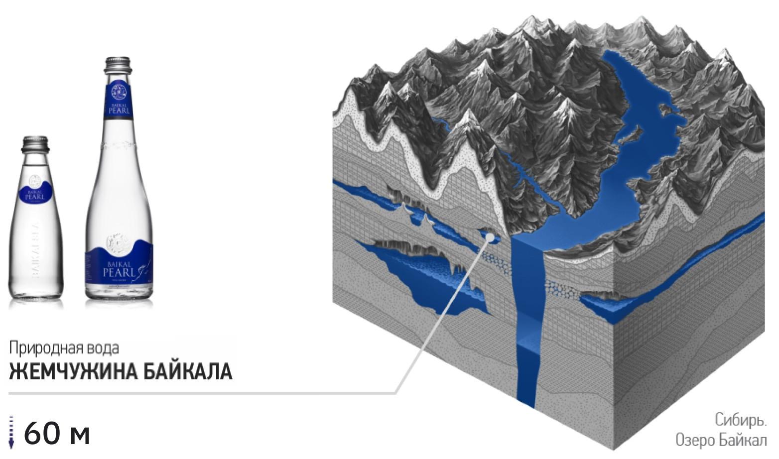 Добыча природной воды Жемчужина Байкала
